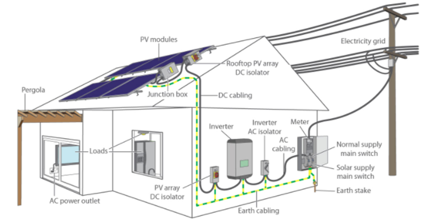 About Renewable Energy Otg Pv Diagrams Wiring To Battery Storage
